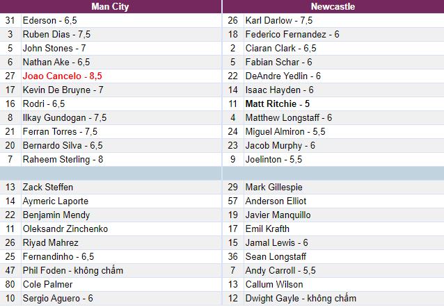 Chấm điểm Man City - Newcastle: 'Vũ khí' mới của Pep Guardiola
